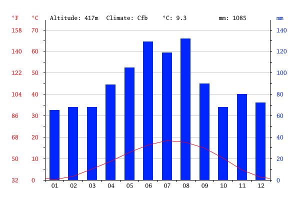 Gráfico do clima em Zurique